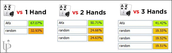 Multiway pots poker strategy ace-king